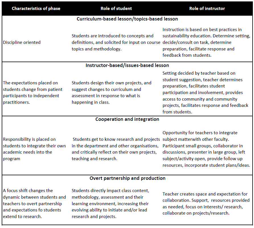 Four phases in sustainability education: A design framework