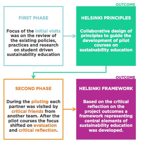 Development of the Helsinki Framework