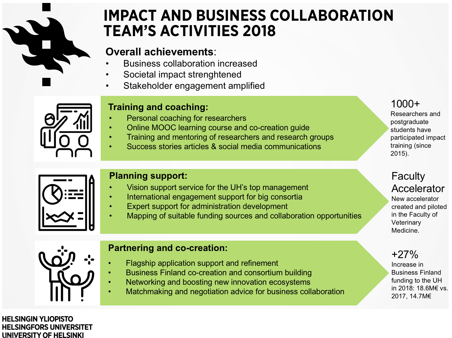 Business-Research Collaboration