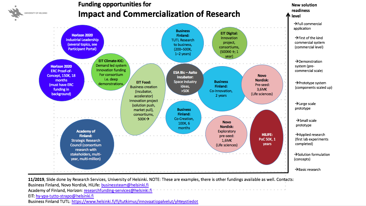 Funding opportunities for impact and commercialization 2019