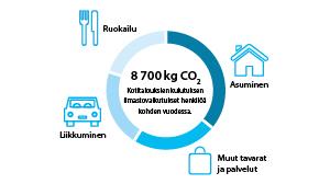 Kuva: Suomen ympäristökeskus