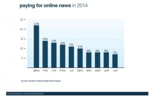 Online uutisista maksavien osuus