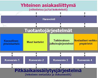 Kaavakuva suunnitellusta järjestelmäarkkitehtuurista