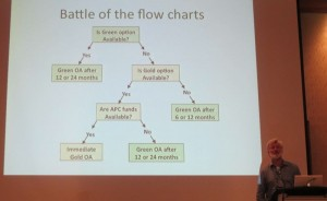 flow-charts