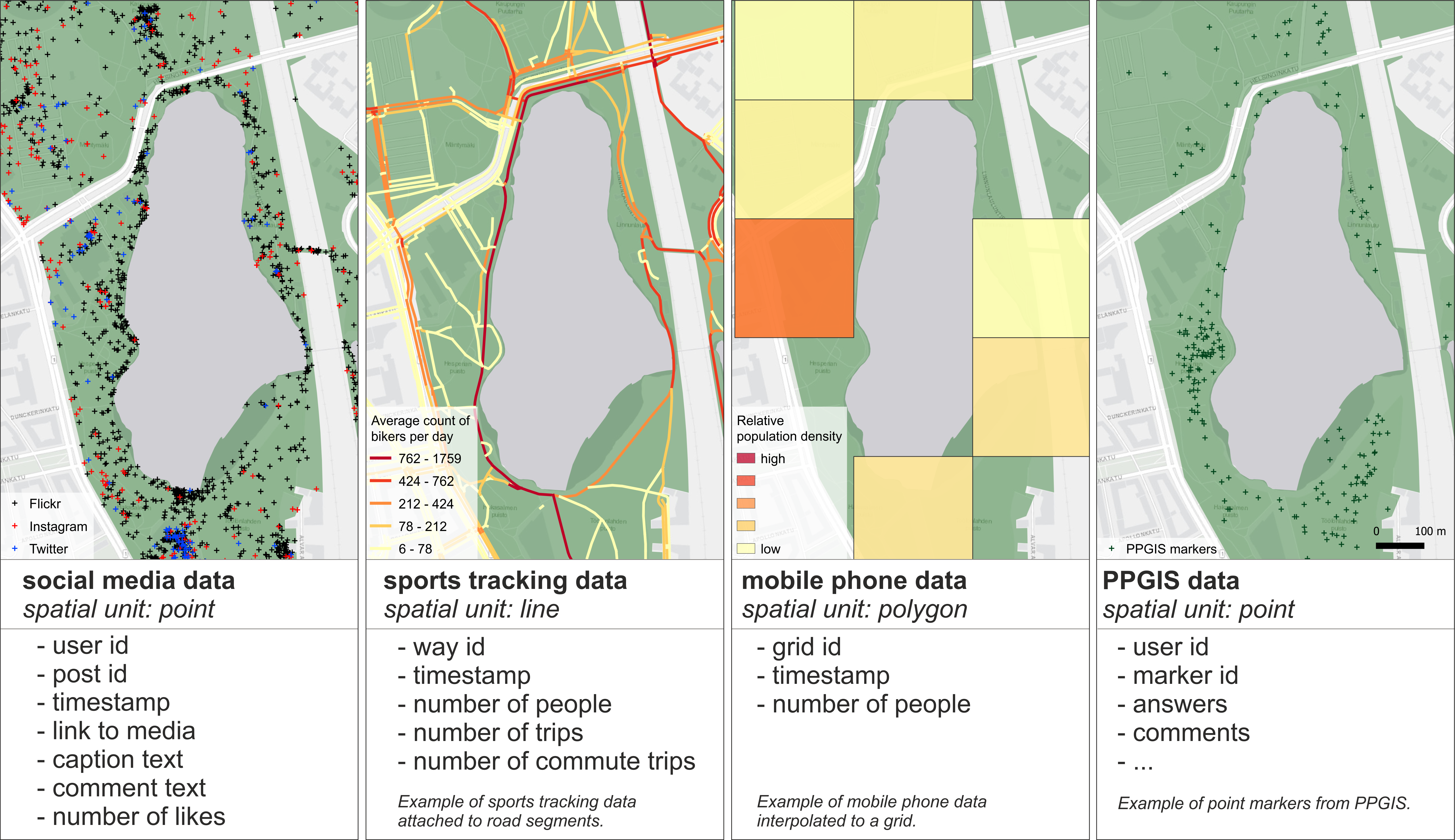 Social media data, sports tracking data, mobile network data and PPGIS data from green spaces