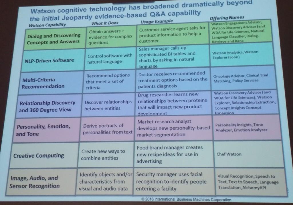 Watson capabilities (2016)