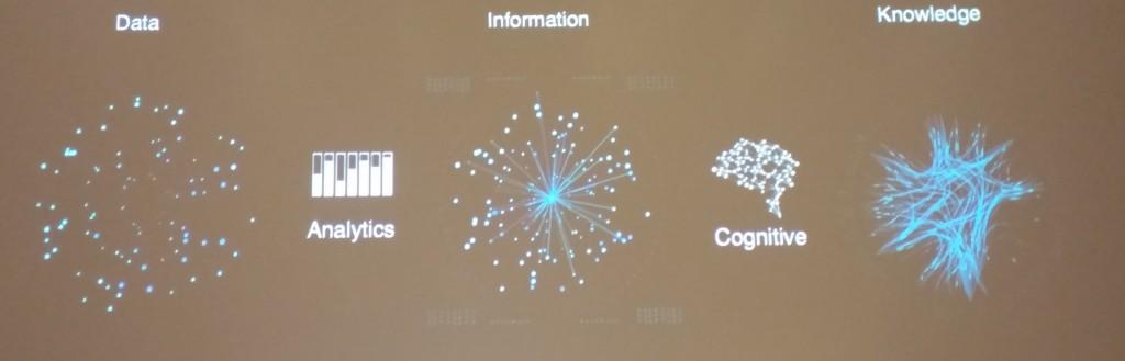 data > info > knowledge