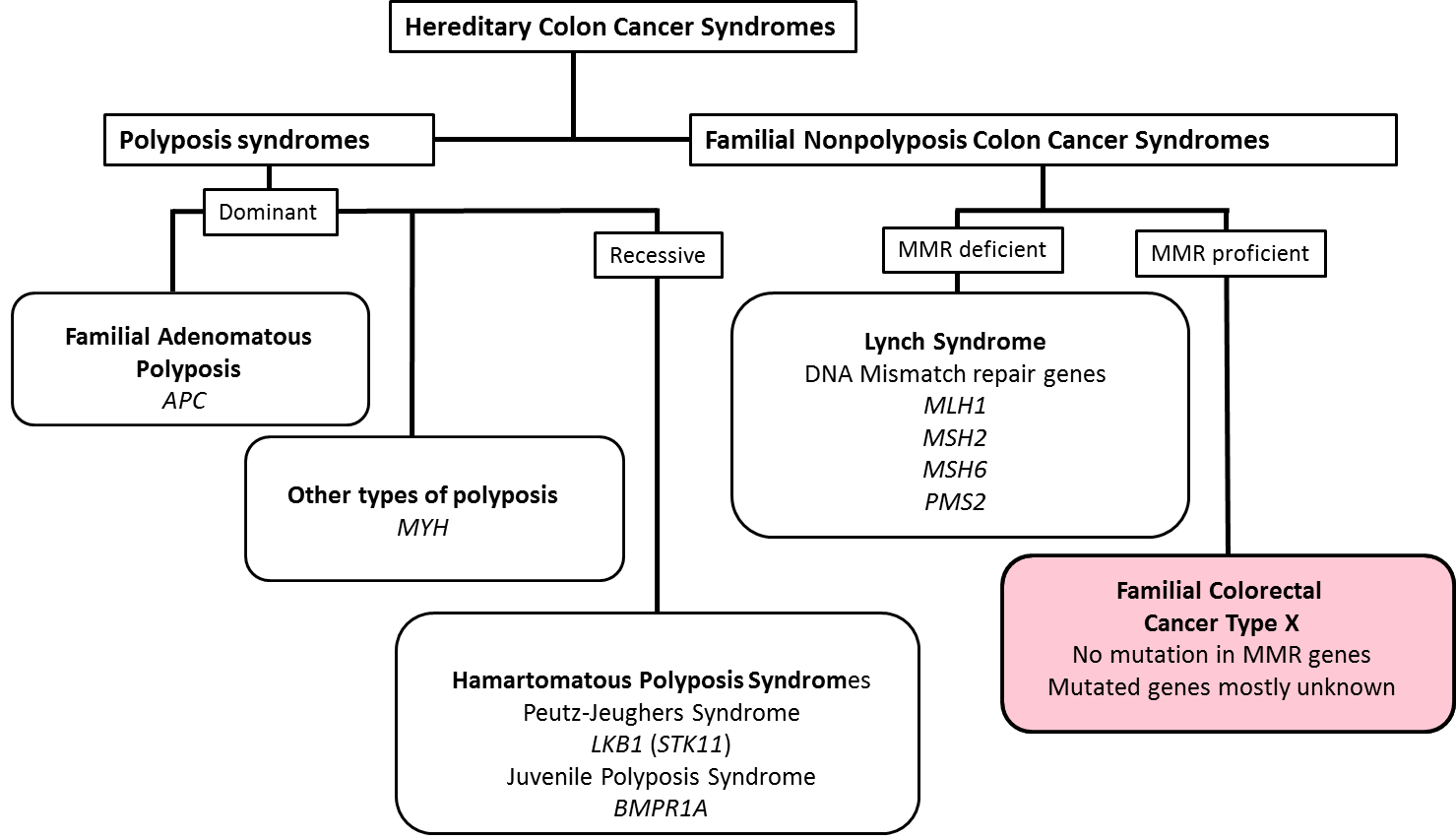 Fig.1 Hereditary colon cancer syndromes