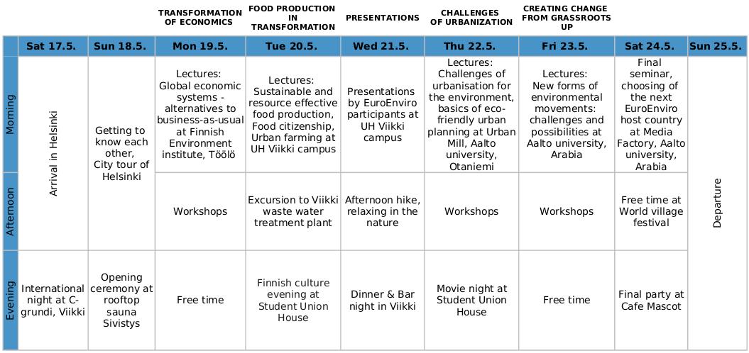 Program week plan