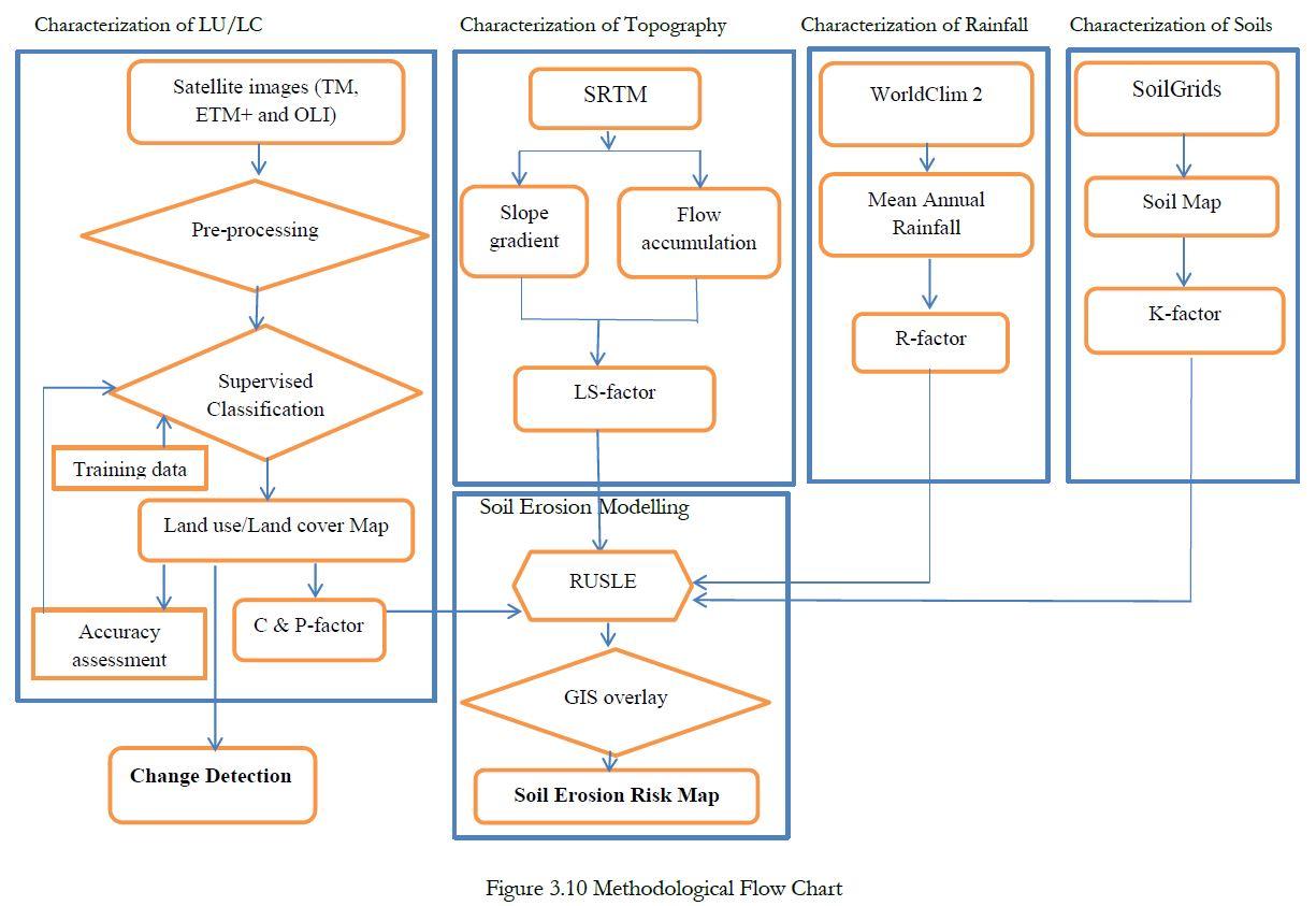 Vulnerability To Land Degradation Gieri Strengthening Figure 3 A Completed Rain Detector Circuit Key Words Lu Lc Classes Change Detection Ndvi Rusle Soil Loss Estimation Tsmieti Catchment Nus Zoba Adi Quala Eritrea