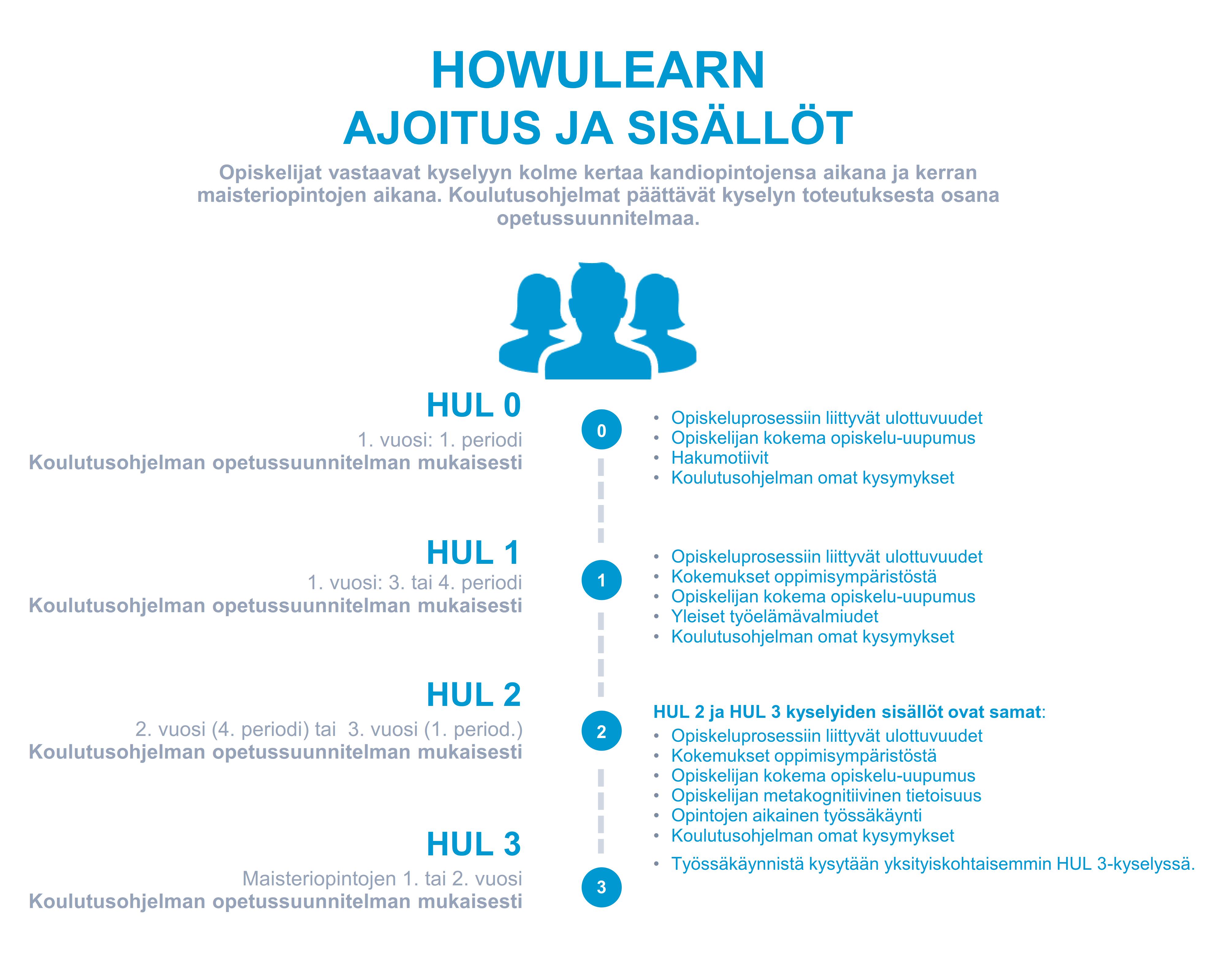 HowULearn-kyselyiden aikataulut ja sisällöt. Klikkaamalla kuva avautuu uuteen välilehteen.