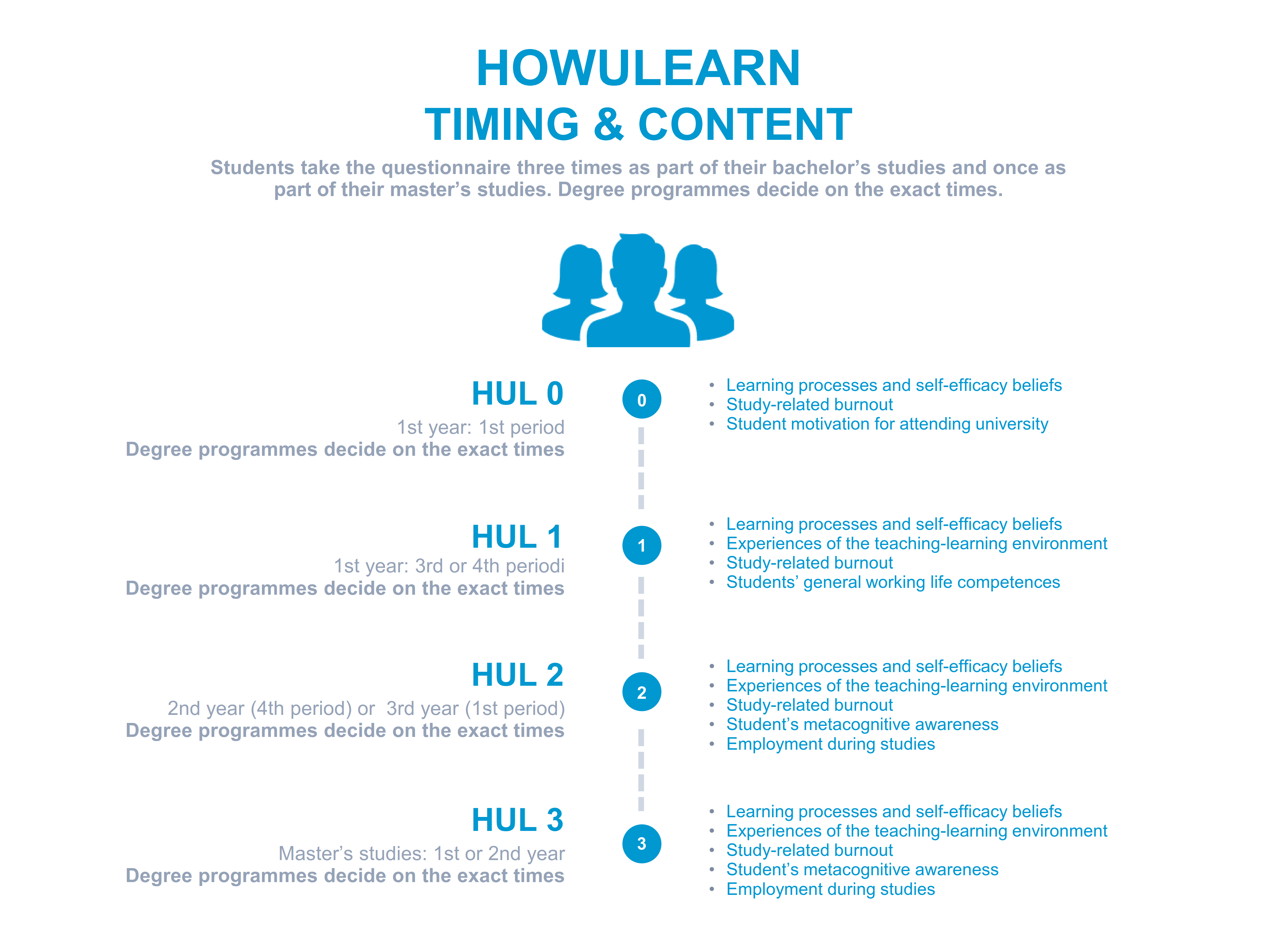 The process ja content of HowULearn questionnaire. Click the picture to open it in a new tab