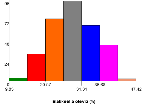 histogrammi_elakkeella_olevien_maara