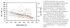 Peat CO2 loss at various water table positions and land uses. Total soil flux (g CO2 m-2 h-1) for agroforestry, primary-, secondary- and selectively logged forests from review by Couwenberg et al. (2010), Acacia crassicarpa plantation modeled annual (t CO2 ha-1 y-1) heterotrophic emission (Jauhiainen et al., 2012; Husnain et al., 2014) and modeled CO2e emission from peat subsidence (Hooijer et al., 2012), rubber plantation modeled annual heterotrophic emission (Husnain et al., 2014), drained forest peat modeled annual CO2e loss from peat subsidence (Hooijer et al., 2012) and secondary forest modeled annual total CO2 emission (Husnain et al., 2014).  Compiled by J. Jauhiainen