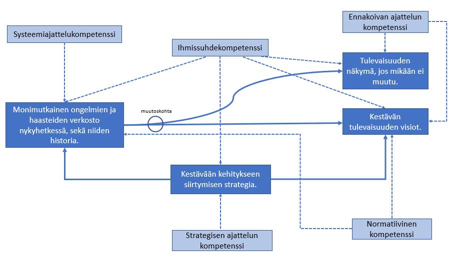 Kestävän kehityksen muutos ja sen edellyttämät avainkompetenssit. Suomennos Wiekin et al. (2011) kaaviosta.