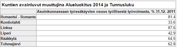 Taulukko 1. Joensuun naapuruskuntien omassa asuinkunnassaan töissäkäyvän väestön osuus 2011 Tilastokeskuksen aineistoista.