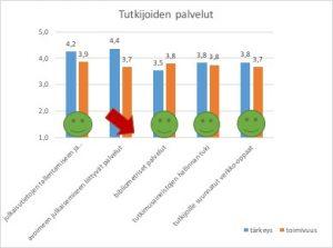 HULib Asikaskyselyn tuloksia: Tutkijoiden palvelut