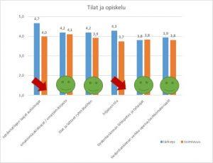 HULib Asiakaskyselyn tuloksia: Tilat ja opiskelu