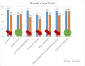 HULib Asiakaskyselyn tuloksi: Aineistot ja henkilökunta