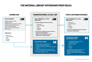 National Library leaves Helka behind in August 2019