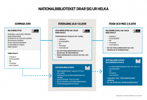 Nationalbibliotek lämnar Helka i August 2019