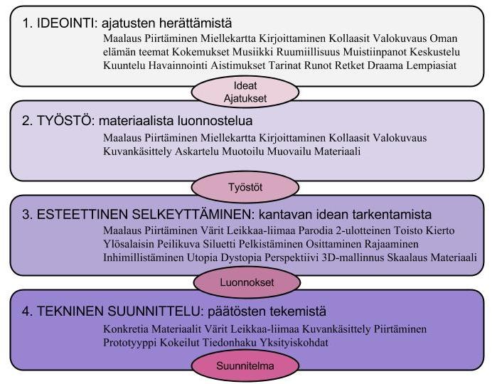 Loikka_Kuvio6