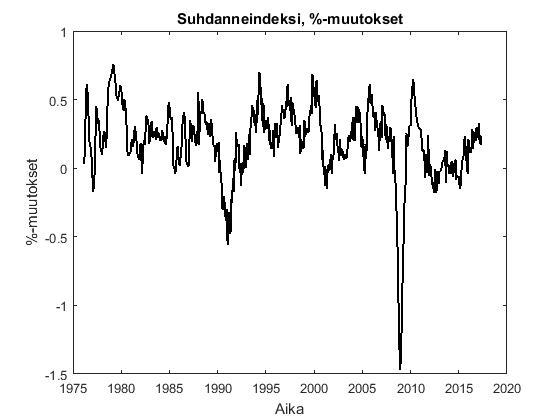 coindex_percentages