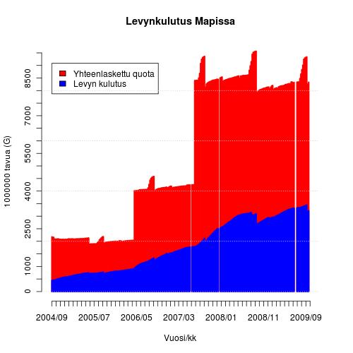 Levynkäytön kehitys Mapissa 2004-2009
