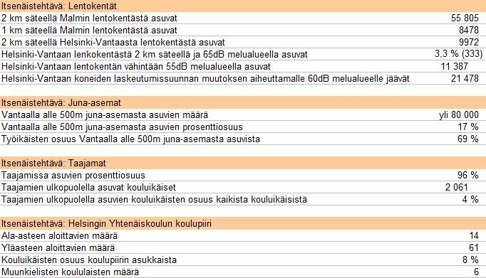 Kuva 1. Itsenäistehtävien vastaukset.