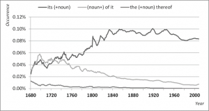 ITS vs. OF IT 1680-2000