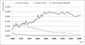 ITS vs. OF IT 1680-2000