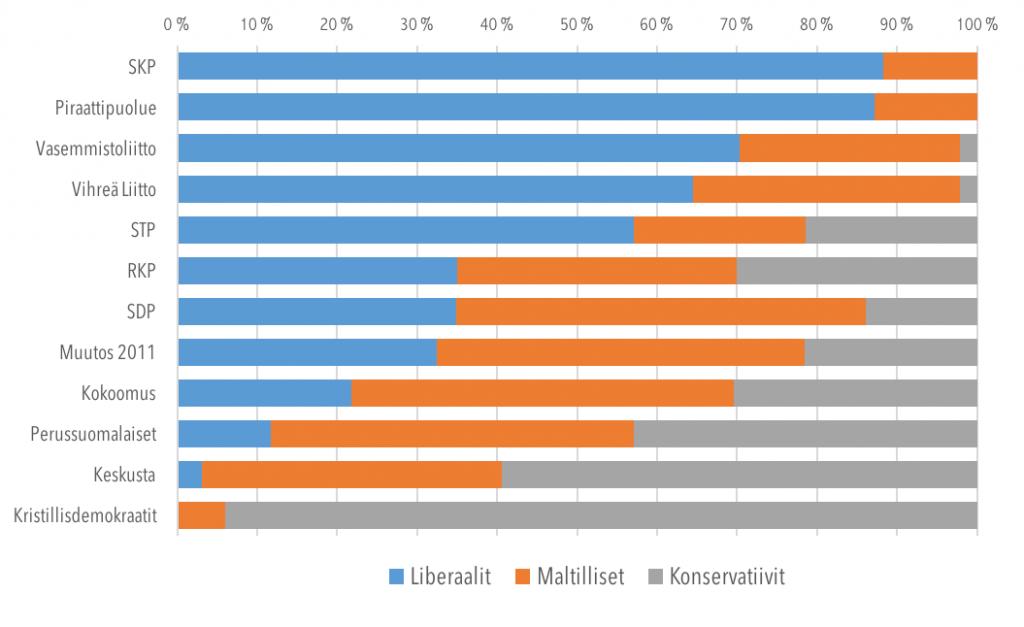 Ehdokkaiden sijoittuminen ryhmiin puolueittain
