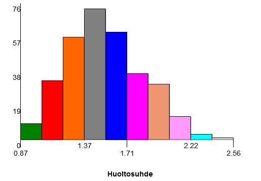 Huolto_suhde_histogrammi