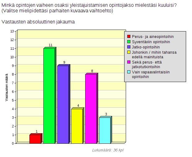 Taulukko_yleistajuistamiskurssi