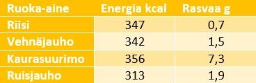 Taulukossa kolme saraketta: neljän ruoka-aineen nimet, niiden energiamäärät kaloreissa sekä niiden rasvapitoisuus grammoina