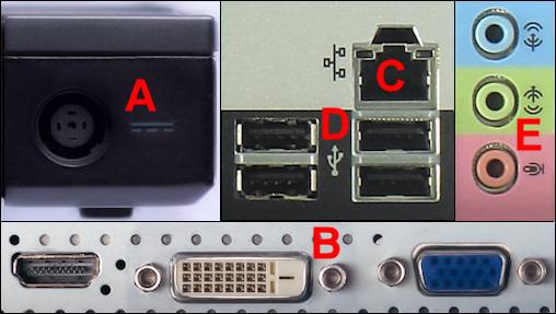a=virtaliitäntä, b=näyttöliitäntä, c=lähiverkkoliitäntä, d=USB-liitäntä, e=ääniliitännät