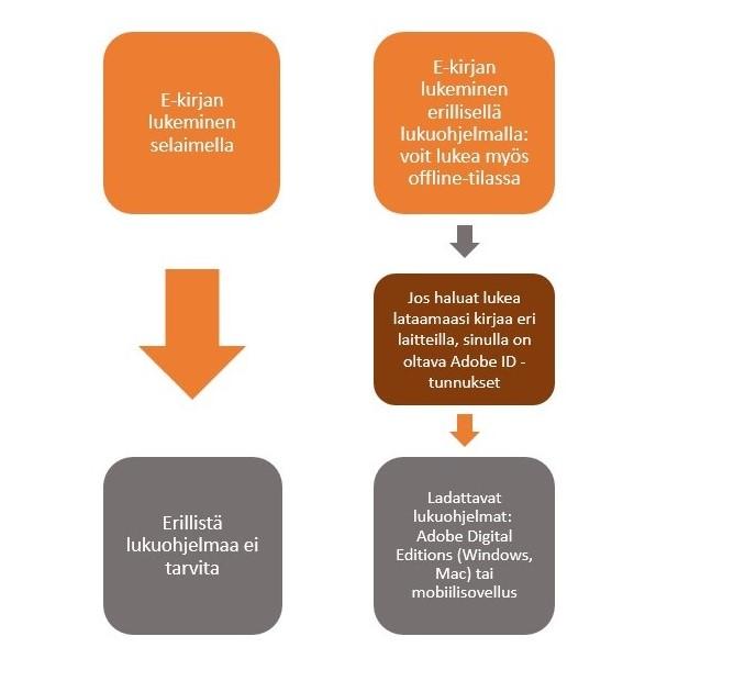 kaaviokuva e-kirjan lukemisessa selaimessa ja erillisessä lukuohjelmassa