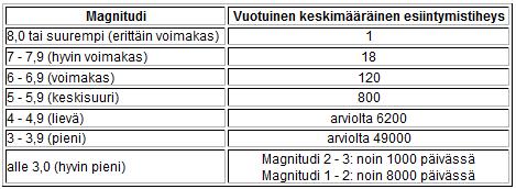 Lähde: Helsingin Yliopisto - Seismologian laitos. (http://www.seismo.helsinki.fi/fi/maanjtietoa/perustietoa/magnitudi.html)