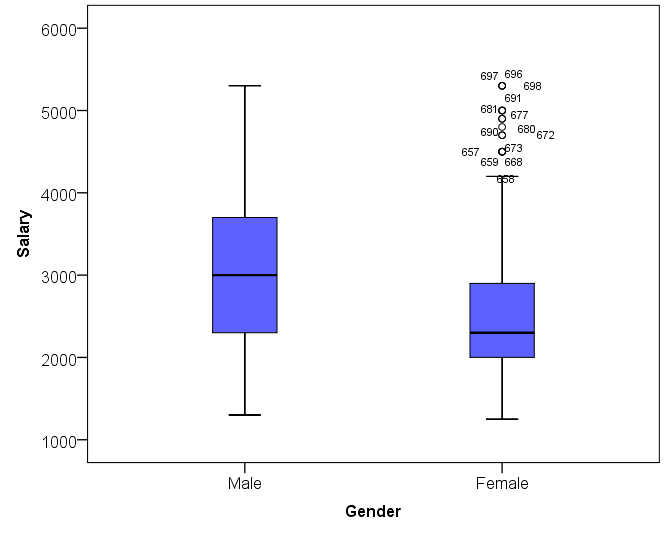 A box plot of gender and salary.