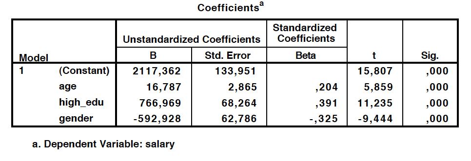 Regression coefficients.