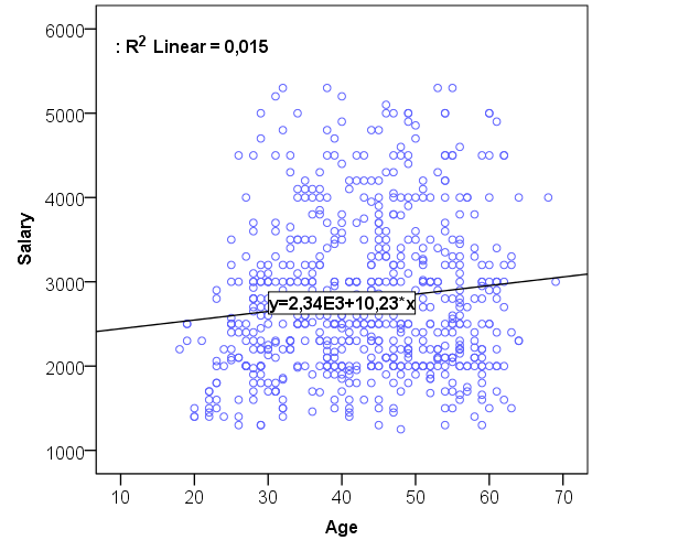 A plot showing the regression line and equation for age and salary.