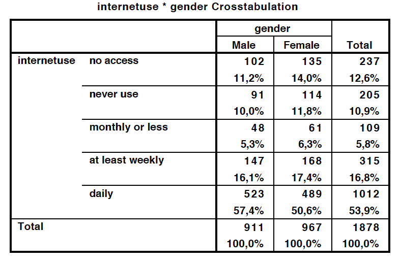 A contingency table of gender and the personal use of the Internet with absolute and relative column frequencies.