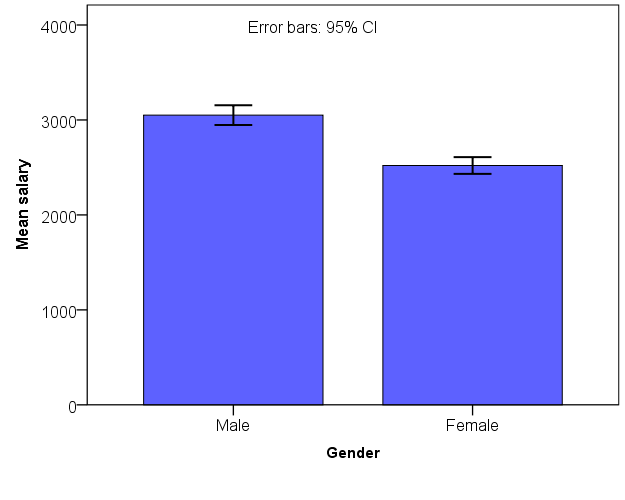 A plot of mean salaries for males and females with 95% confidence intervals.