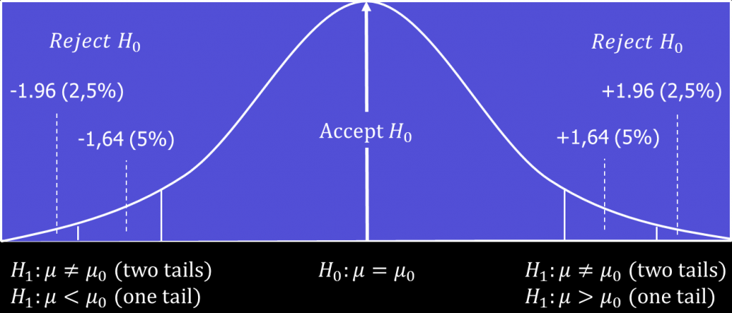 A sampling distribution with regions for acceptance and rejection of the null hypothesis.