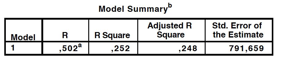 Model summary table.