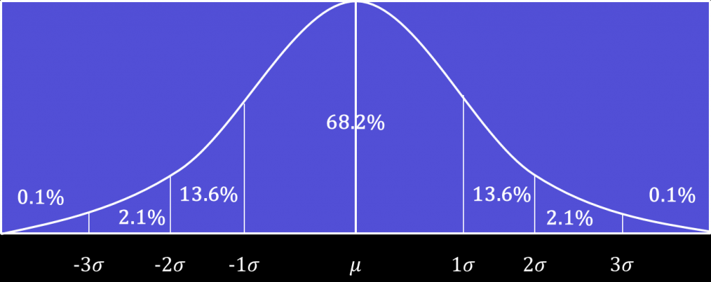 A symmetrical curve with standard deviations and corresponding percentage coverage of all the values.