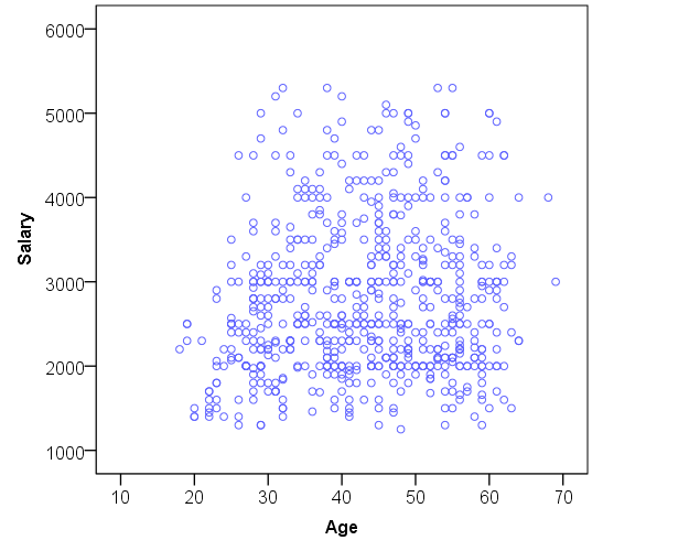 A scatterplot of age and salary.