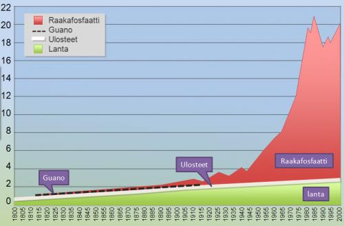 Fosforilannoitteiden lähteet maailmassa 1800-2000