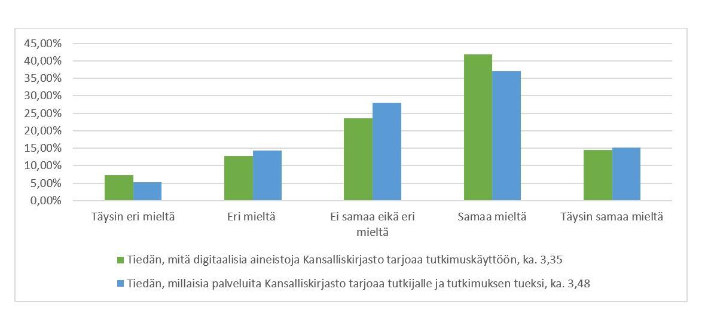 Kuvassa kaksi havainnollistetaan aineistojen ja palvelujen tunnettavuutta 130 vastaajan kesken