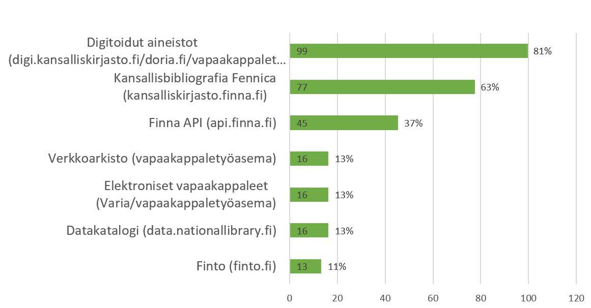 Kuva 1: Käytetyt aineistolajit ja -palvelut, vastaajia 122, valintoja 282, prosentit suhteessa kaikkiin vastaajiin